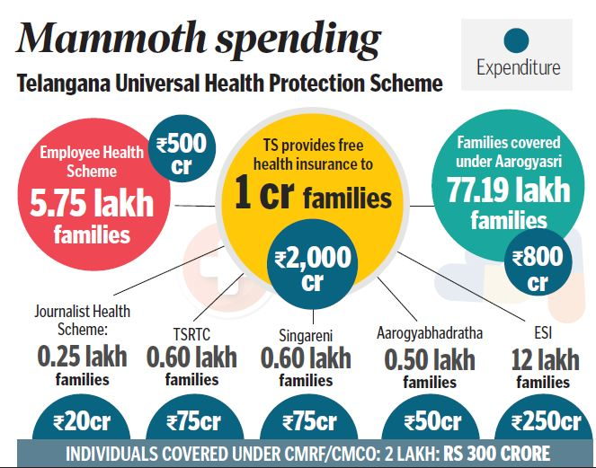 TS health scheme outdoes Ayushman Bharat | | Mission Telangana